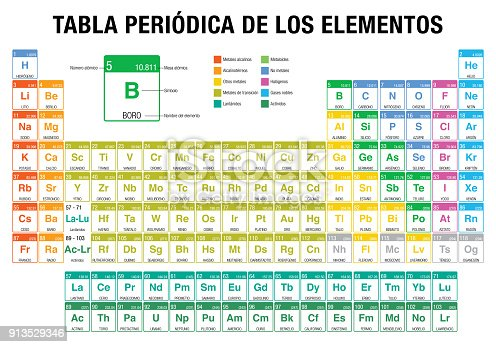 Tabla periodica de los elementos periodic table of elements in tabla periodica de los elementos periodic table of elements in spanish language with the 4 new elements included on november 28 2016 by the international urtaz Choice Image
