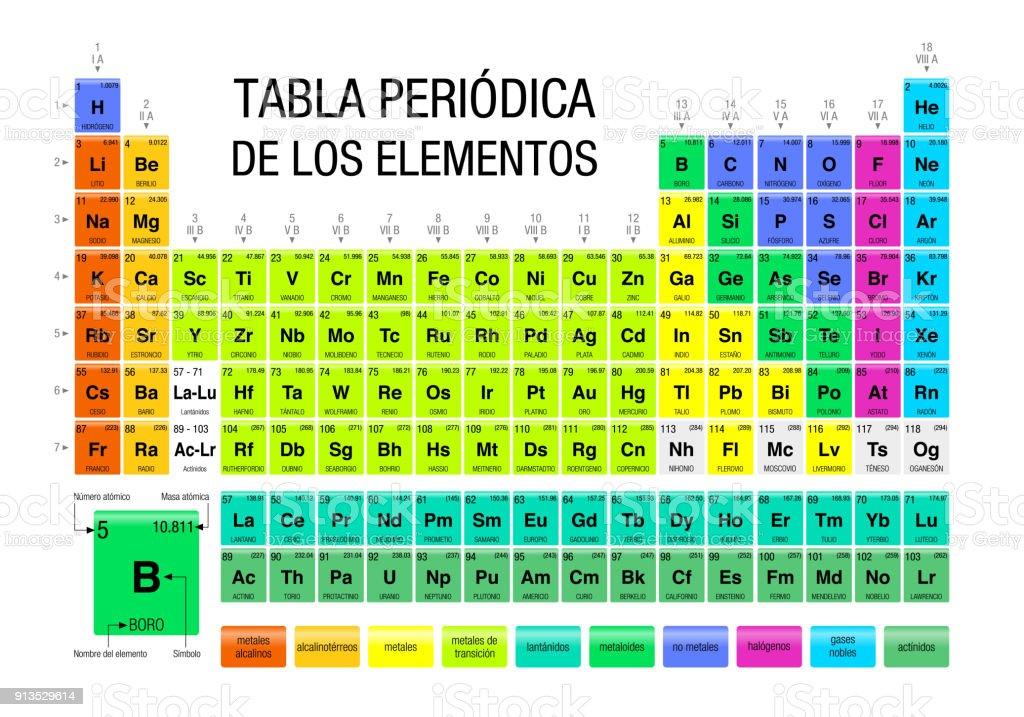 Tabla periodica de los elementos tabla peridica de elementos en tabla periodica de los elementos tabla peridica de elementos en espaol con los 4 urtaz Images