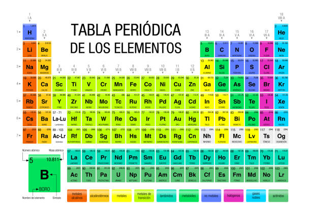 TABLA PERIODICA DE LOS ELEMENTOS -Periodic Table of Elements in Spanish language-  with the 4 new elements ( Nihonium, Moscovium, Tennessine, Oganesson ) included on November 28, 2016 by the International Union of Pure and Applied Chemistry TABLA PERIODICA DE LOS ELEMENTOS -Periodic Table of Elements in Spanish language-  with the 4 new elements ( Nihonium, Moscovium, Tennessine, Oganesson ) included on November 28, 2016 by the International Union of Pure and Applied Chemistry on white background alejomiranda stock illustrations