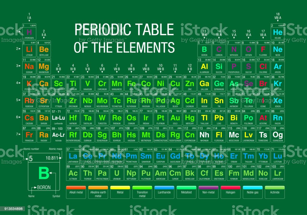 Periodic table of elements on green background with the 4 new periodic table of elements on green background with the 4 new elements included on november 28 urtaz Choice Image