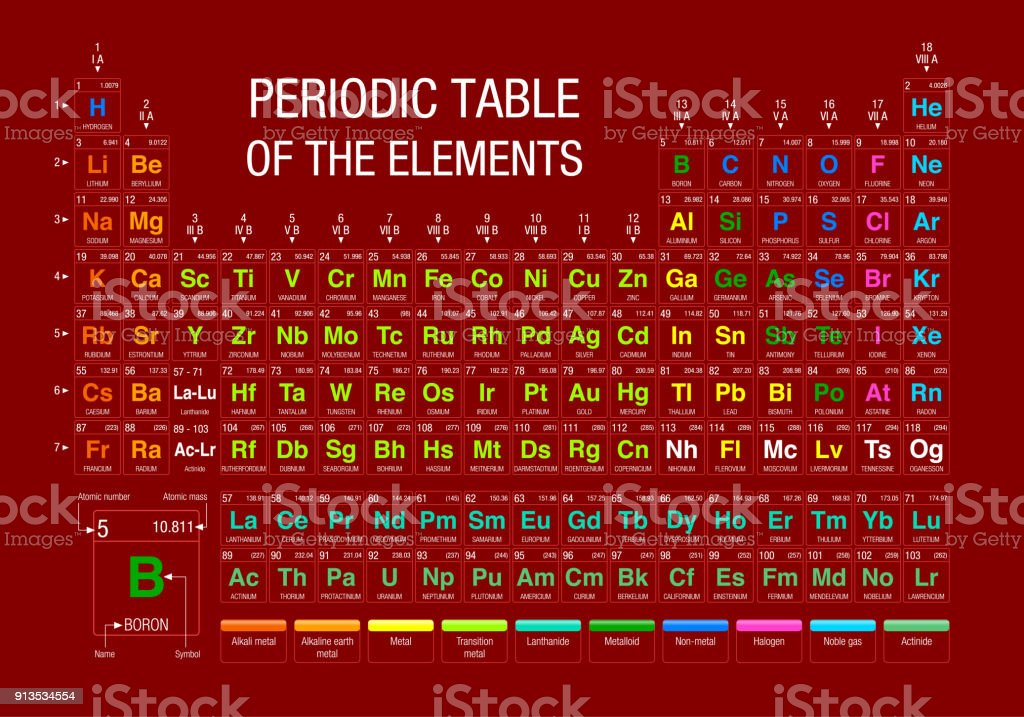 Periodic table of elements on red background with the 4 new elements periodic table of elements on red background with the 4 new elements included on november 28 urtaz Choice Image