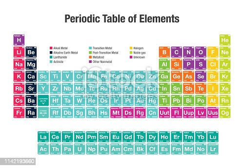 Vector of Periodic Table of Elements - includes symbol, name, atomic mass, atomic number and consistency