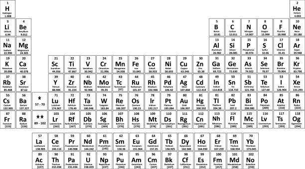 ilustrações, clipart, desenhos animados e ícones de tabela periódica de elementos - elements