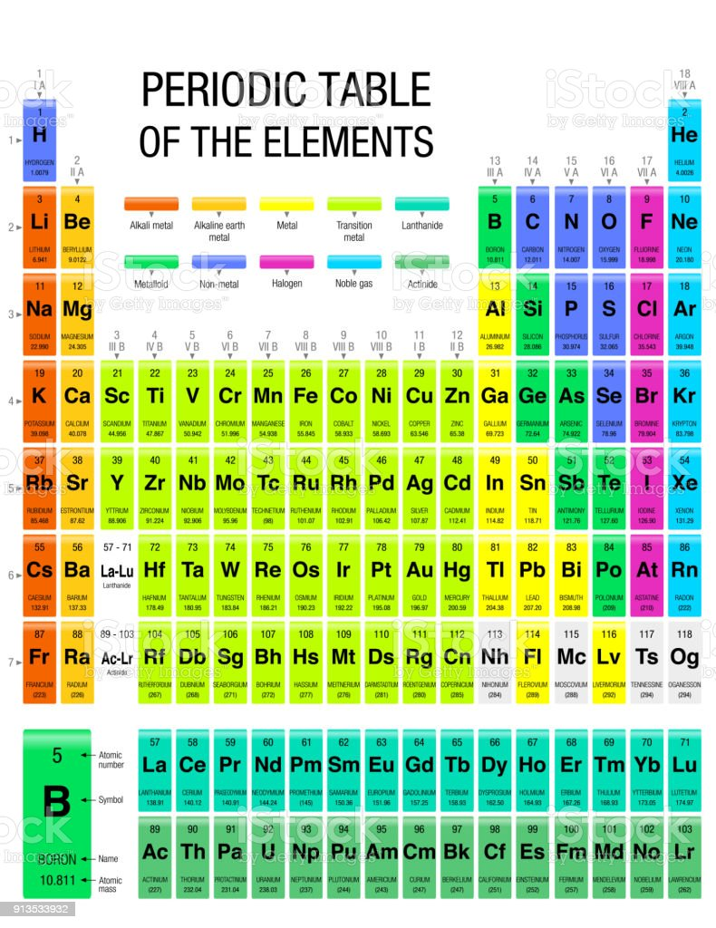 Periodic Table Of Elements With The 4 New Elements Included On