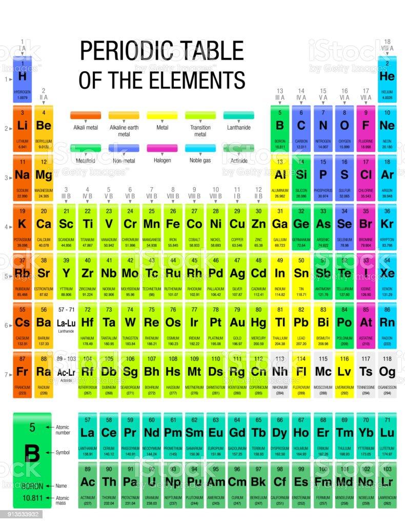 tabla peridica de los elementos con los 4 nuevos elementos incluidos en 28 de noviembre de - Tabla Periodica Tamano De Los Elementos