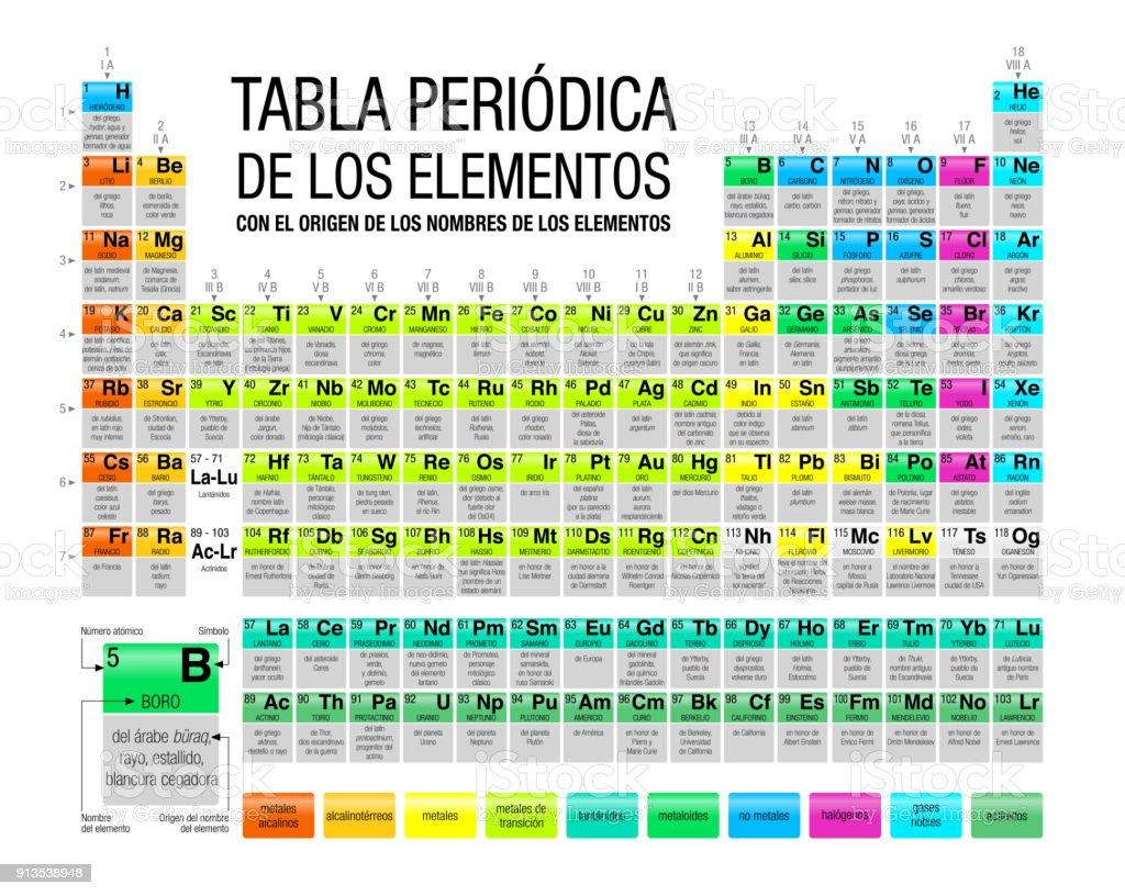 Ilustracin de tabla peridica de los elementos con el origen de los carta documento datos herramientas profesionales laboratorio nmero tabla peridica de los elementos urtaz Images