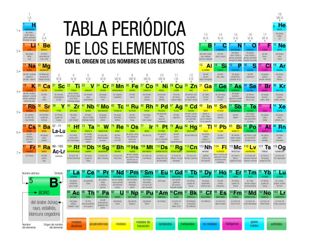 tabla periódica de los elementos con el origen de los nombres de los elementos -periodic table of elements with the origin of the names of the elements in spanish language- in white background - alejomiranda stock illustrations