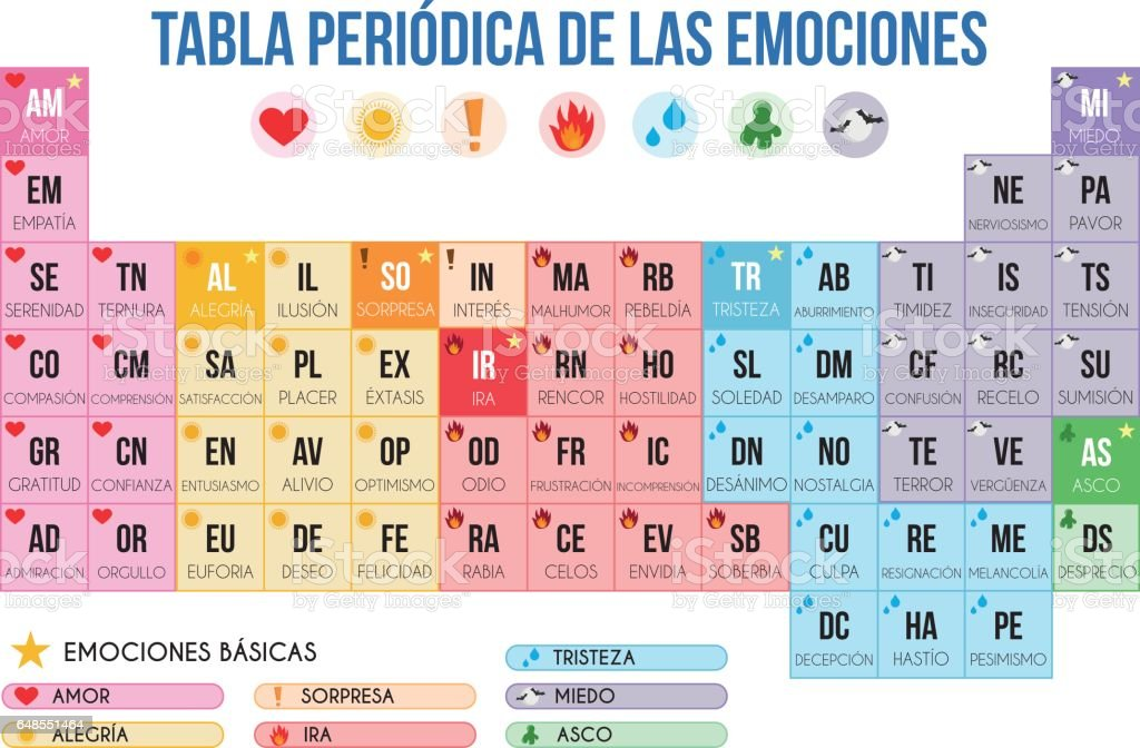 Periodic Table Of Emotions In Spanish Vector Illustration Royalty Free Periodic  Table Of Emotions In