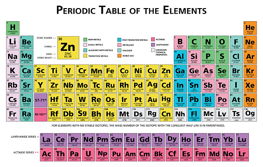 Periodic table of the chemical elements chart illustration vector multicolor