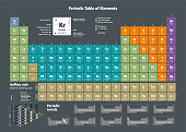istock Periodic Table of the Chemical Elements 1282581752