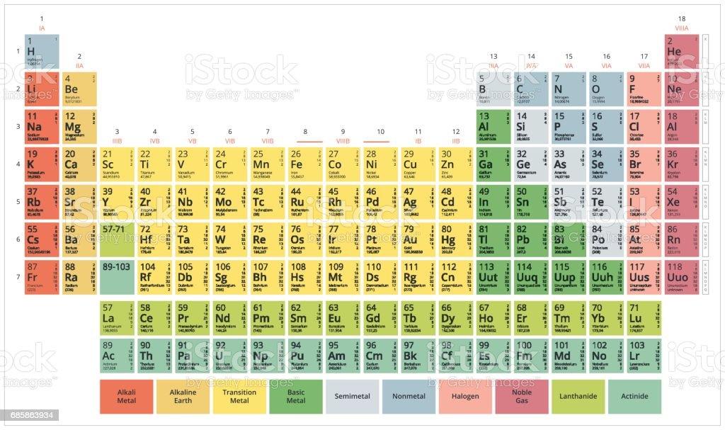 tabla periodica de los elementos qumicos ilustracin de tabla periodica de los elementos qumicos y ms