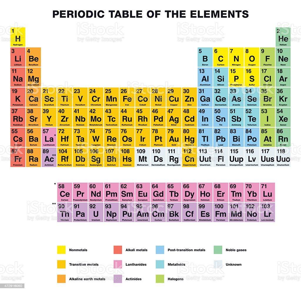Ilustracin de tabla peridica de los elementos de la etiqueta de tabla peridica de los elementos de la etiqueta de ingls ilustracin de tabla peridica de los urtaz Gallery