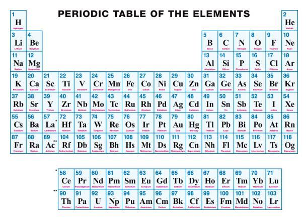 Vectores de tabla peridica de los elementos de nmero atmico y tabla periodica de los elementos de ingls ilustracin de arte vectorial urtaz Gallery