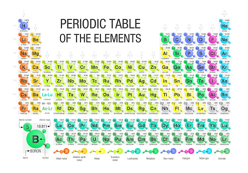Periodic Table Of The Elements Formed By Molecules In White