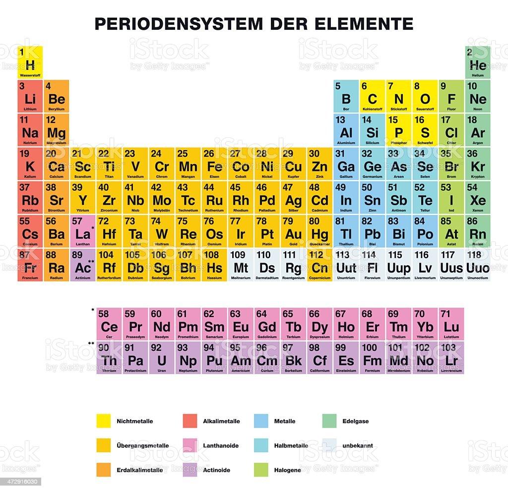 Tabla peridica de los elementos de la etiqueta alemn tabla peridica de los elementos de la etiqueta alemn illustracion libre de derechos libre de derechos urtaz Choice Image