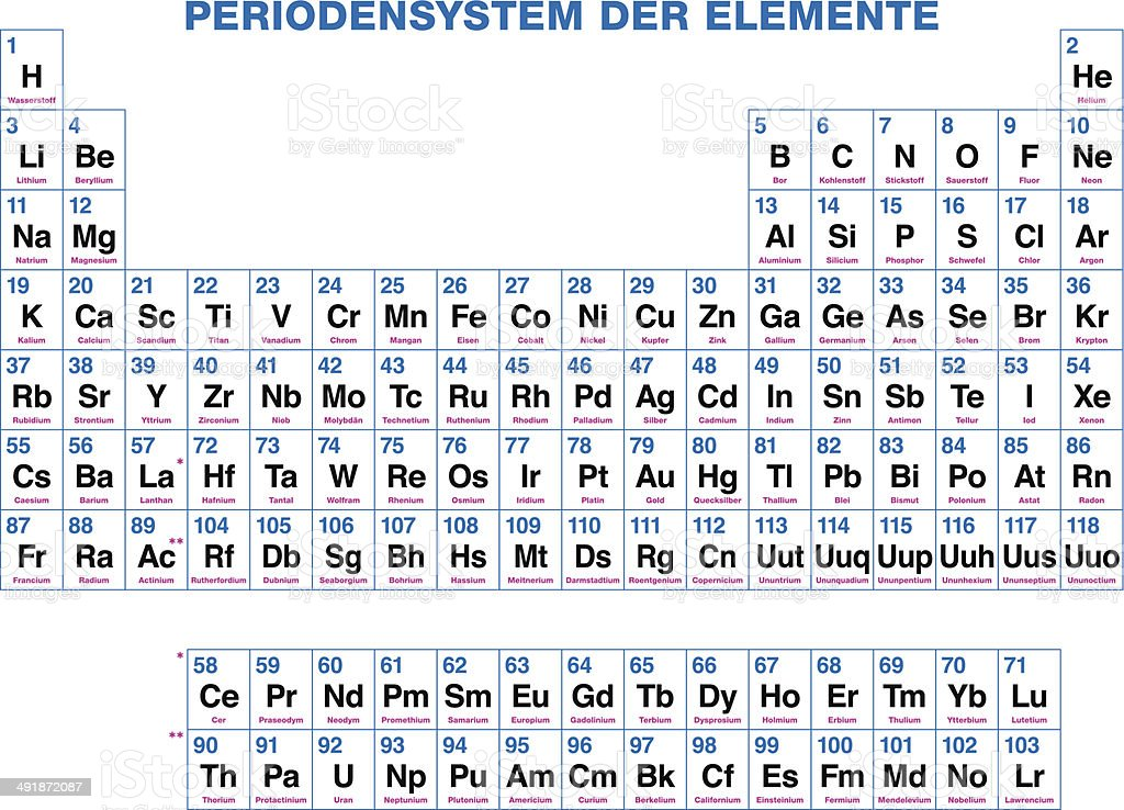 periodic table of the elements german labeling stock vector art - Periodic Table Uses