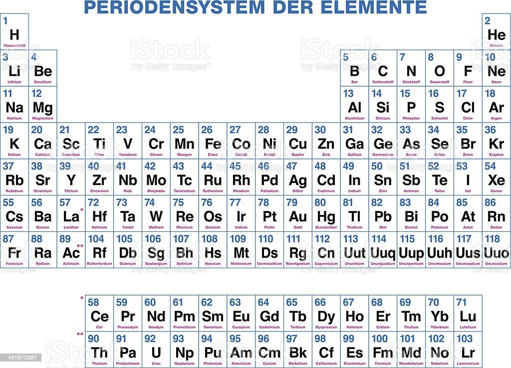 Tabla peridica de los elementos de la etiqueta de alemania arte tabla peridica de los elementos de la etiqueta de alemania tabla peridica de los elementos de urtaz Images