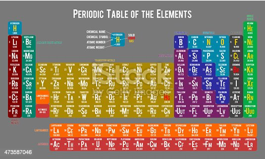 473587046 istock for Table of elements 85