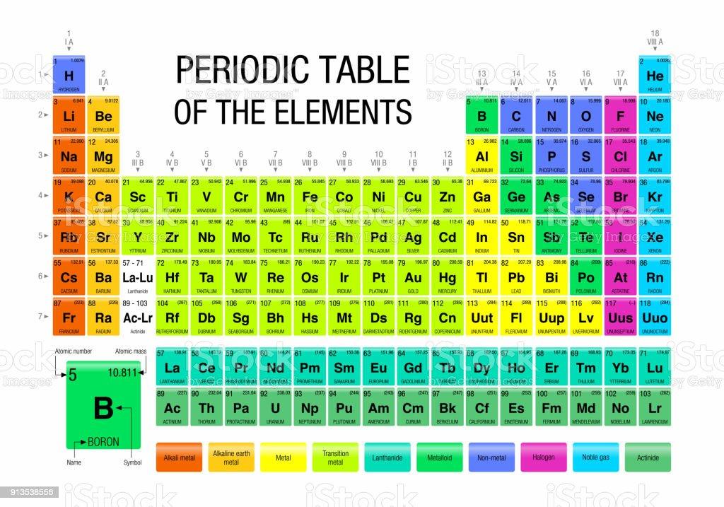 Ilustracin de tabla periodica de los elementos sobre fondo blanco tabla periodica de los elementos sobre fondo blanco qumica ilustracin de tabla periodica de los urtaz Image collections