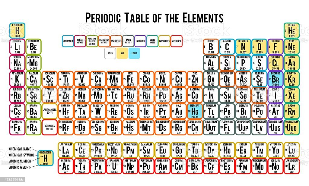 Periodic table of the elements on white background stock vector art periodic table of the elements on white background royalty free periodic table of the elements urtaz Choice Image
