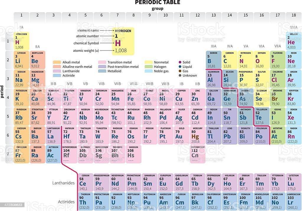 Tavola periodica degli elementi semplificata immagini vettoriali stock e altre immagini di - Tavola periodica zanichelli completa ...