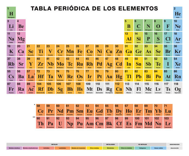 periodic table of the elements spanish labeling colored cells vector art illustration