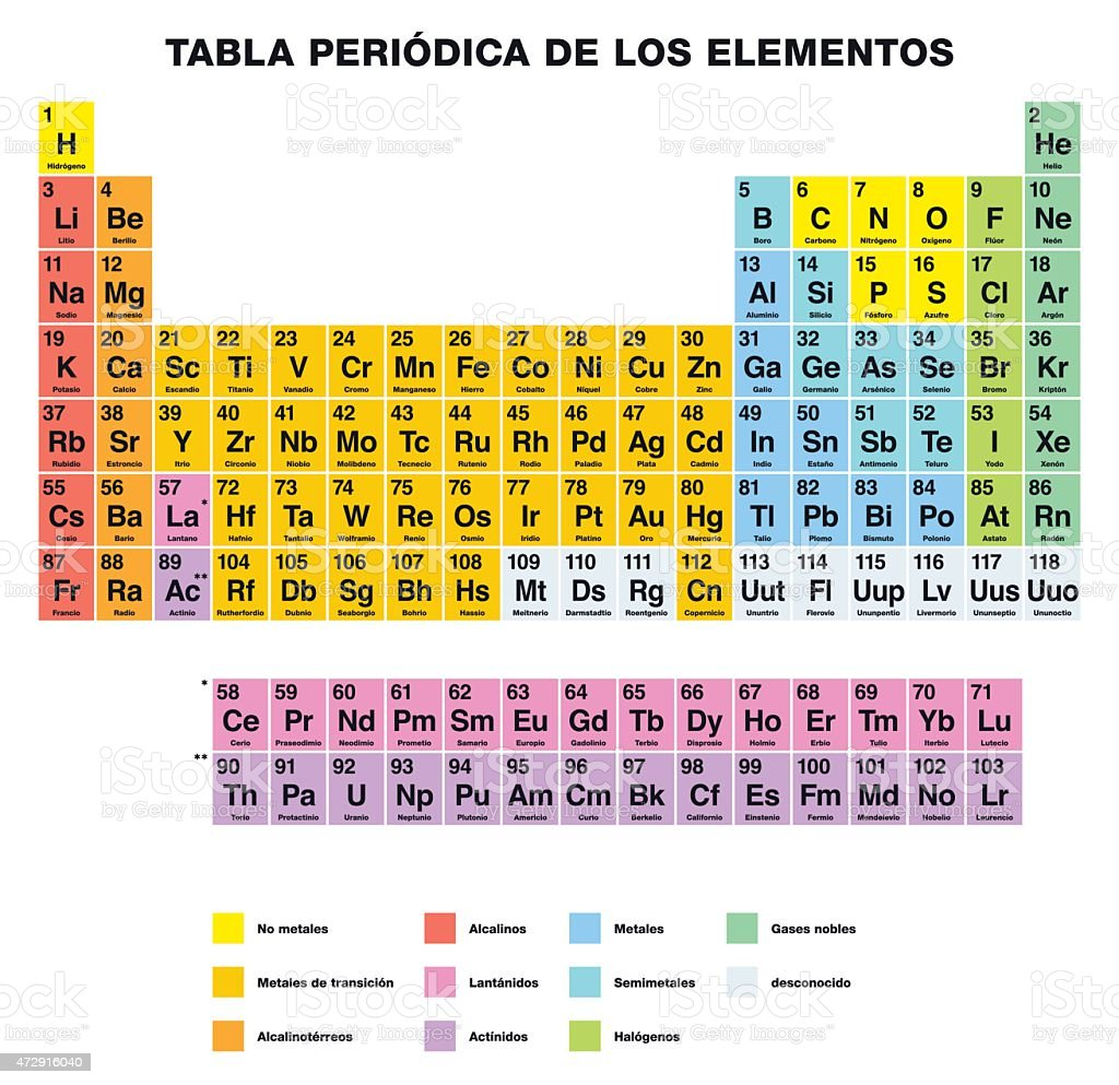 Periodic table of the elements spanish labeling stock vector art periodic table of the elements spanish labeling royalty free periodic table of the elements spanish urtaz Image collections