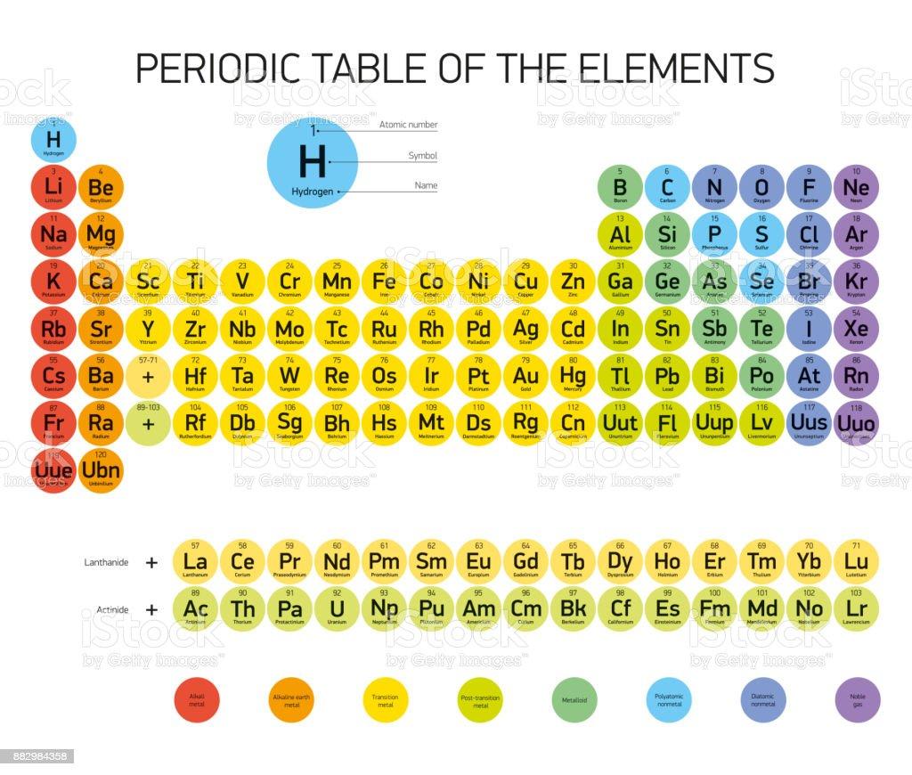Ilustracin de tabla periodica de los elementos vectores diseo tabla periodica de los elementos vectores diseo extended version nuevos elementos colores urtaz Gallery