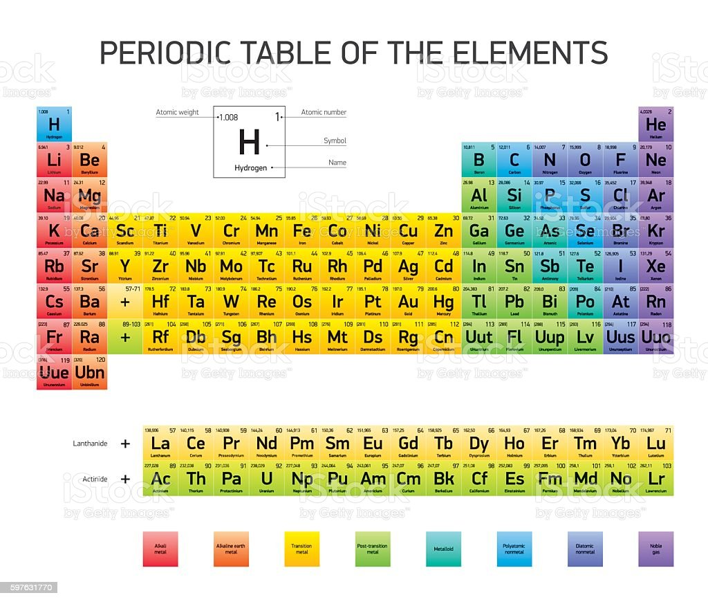 Element 63 periodic table image collections periodic table images element 63 periodic table image collections periodic table images periodic table of the elements vector design gamestrikefo Gallery