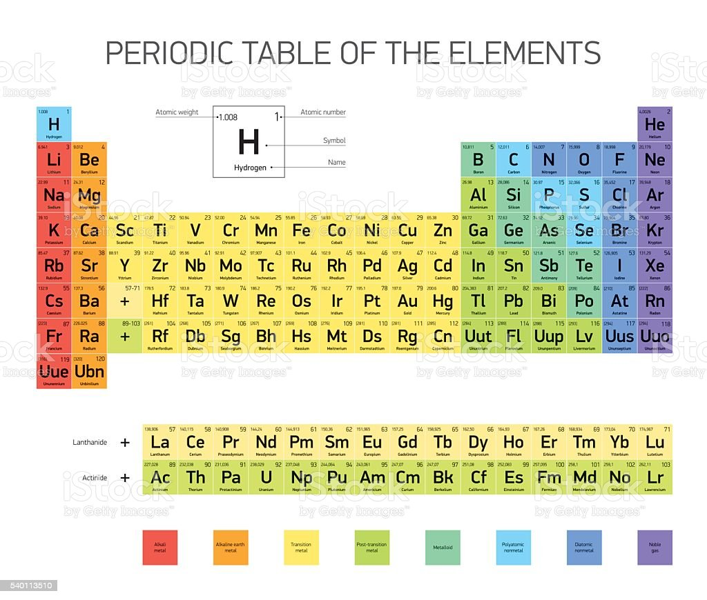 Amazing Periodic Table Of The Elements, Vector Design Vector Art Illustration