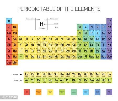 Tavola periodica degli elementi design vettoriale immagini vettoriali stock e altre immagini - Tavola periodica zanichelli completa ...