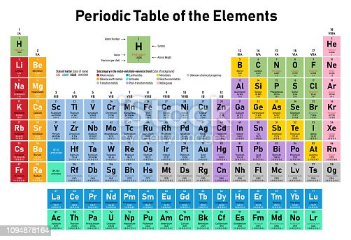 istock Periodic Table of the Elements 1094878164