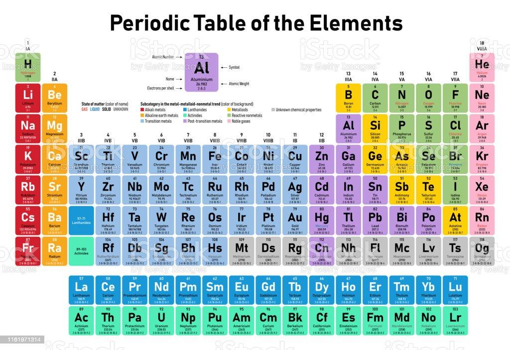 Tableau Periodique Des Elements Vecteurs Libres De Droits Et Plus D Images Vectorielles De Affiche Istock