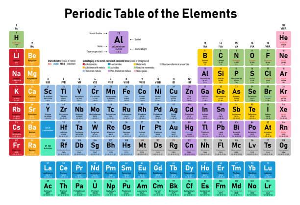 ilustrações, clipart, desenhos animados e ícones de tabela periódica dos elementos - elements