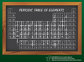 Vector Illustration : Periodic table of the elements on the blackboard