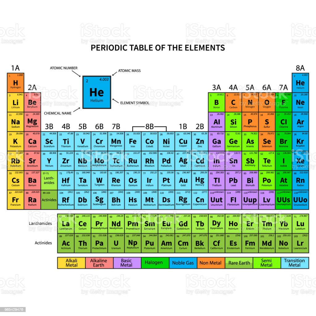 Periodic Table of the Elements. Vector Illustration royalty-free periodic table of the elements vector illustration stock vector art & more images of advice