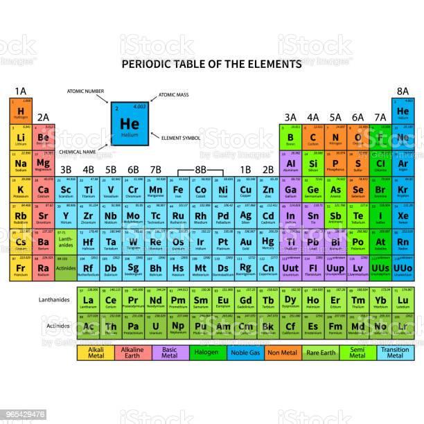 Vetores de Tabela Periódica Dos Elementos Ilustração Vetorial e mais imagens de Branco
