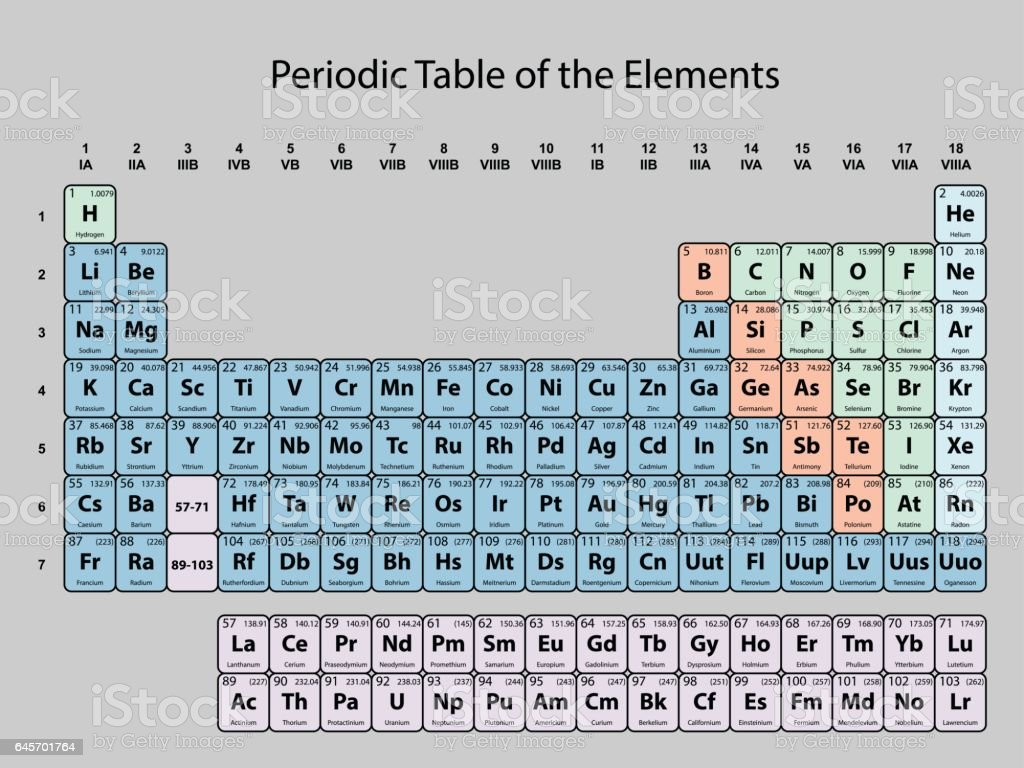 Periodic table of the elements with atomic number symbol and periodic table of the elements with atomic number symbol and weight royalty free periodic biocorpaavc Images