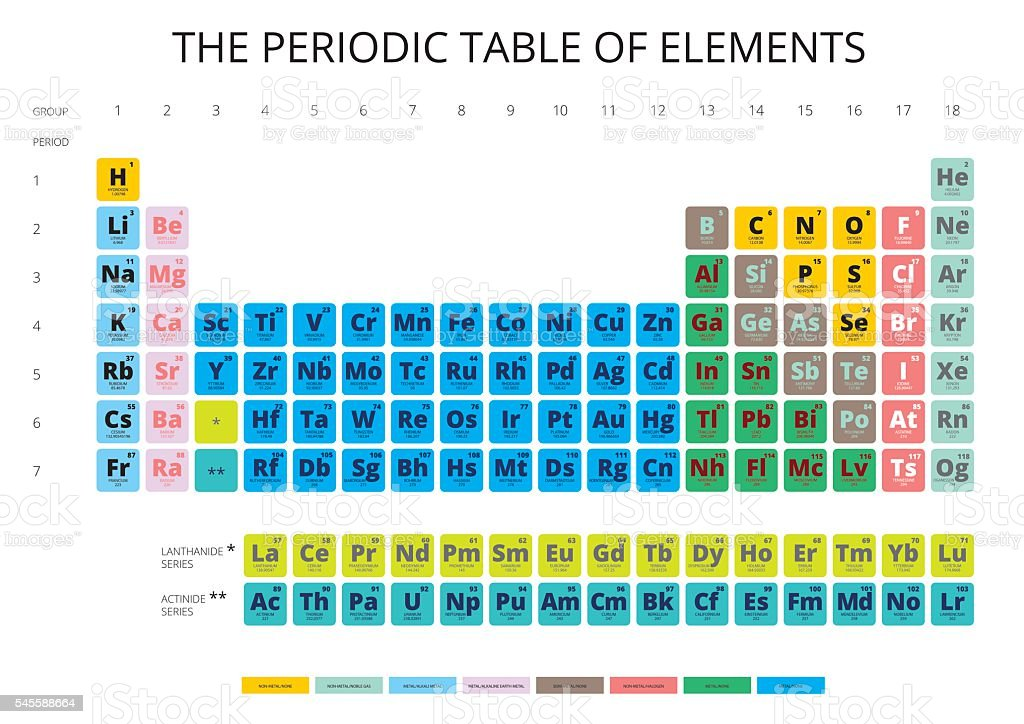 Periodic table of the elements with symbol and atomic number stock periodic table of the elements with symbol and atomic number royalty free stock vector art urtaz Gallery
