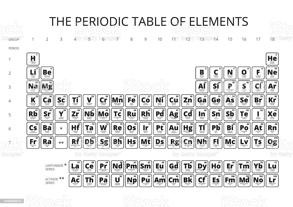 Periodic Table Of The Elements With Symbol And Atomic Number Vector Art  Illustration