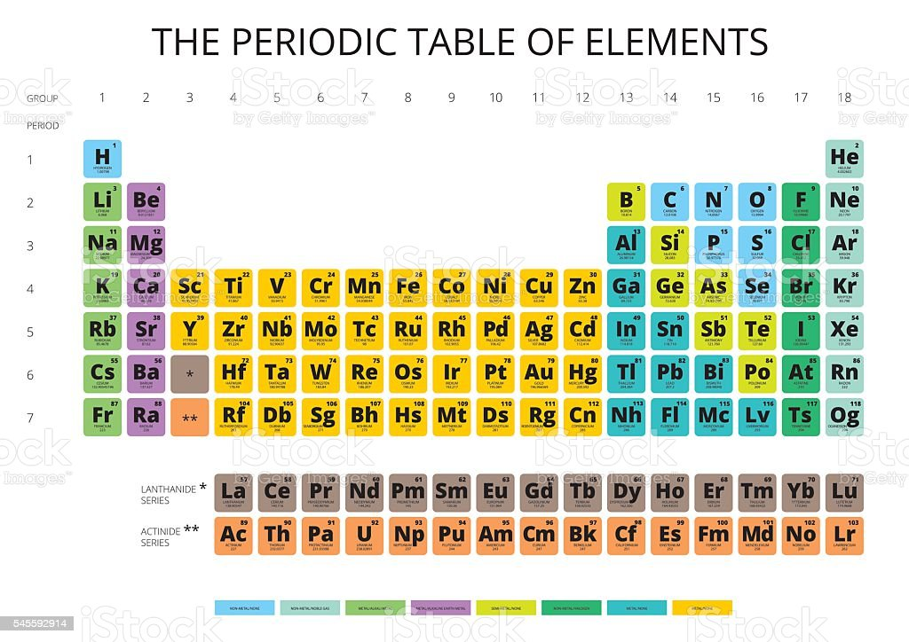 Periodic Table Of The Elements With Symbol And Atomic Number Stock