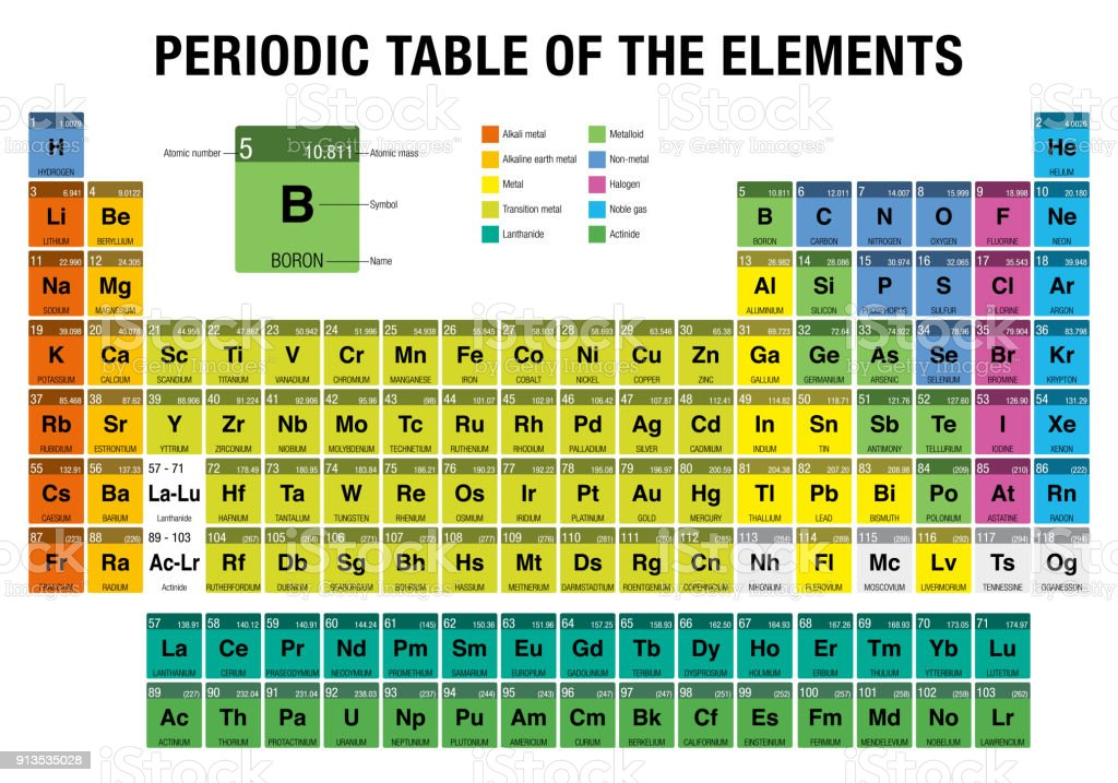 Periodic table of the elements with the 4 new elements included on periodic table of the elements with the 4 new elements nihonium moscovium tennessine urtaz Gallery