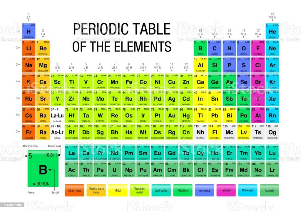Periodic Table Of The Elements With The 4 New Elements Included On