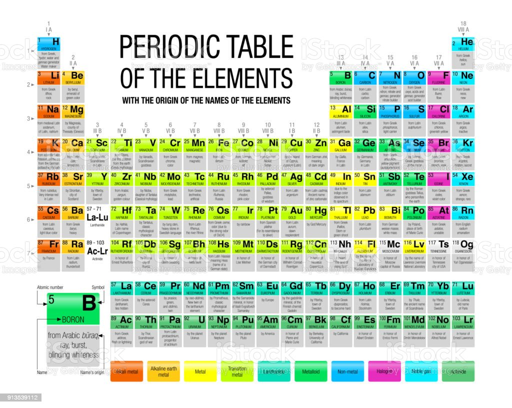 Periodic table of the elements with the origin of the names of the periodic table of the elements with the origin of the names of the elements in white urtaz Choice Image