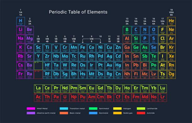 ilustrações, clipart, desenhos animados e ícones de tabela periódica - elements