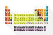 istock periodic table 1190369750