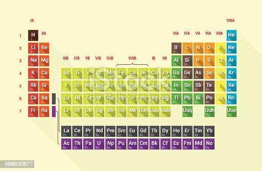 istock periodic table 498600877