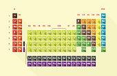 periodic table - flat