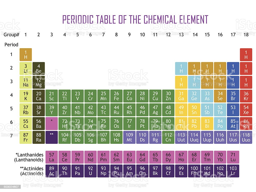 Periodic table 50 image collections periodic table images periodic table 50 choice image periodic table images periodic table 50 gallery periodic table images periodic gamestrikefo Choice Image