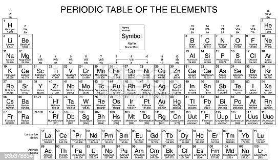 istock Periodic Table 935378854